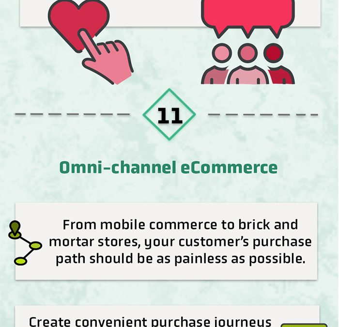 The Future of Ecommerce: 18 Ecommerce Website Predictions